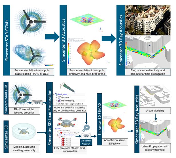 Modelowanie zjawisk akustycznych z uwzględnieniem danych pochodzących z różnych środowisk obliczeniowych uaktualniane na każdym etapie procesu symulacji
