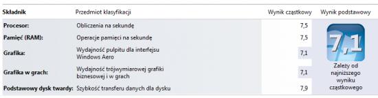 Ocena wydajności Windows 7