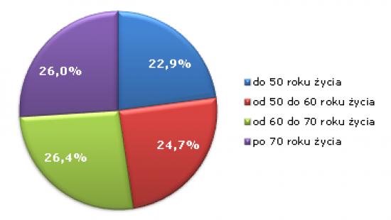 wyniki_wrzesien_2012.png