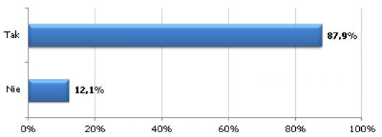 wyniki_listopad_2012.png