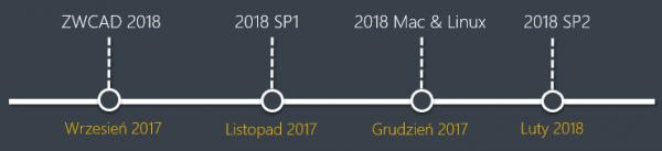 plany rozwoju 2018