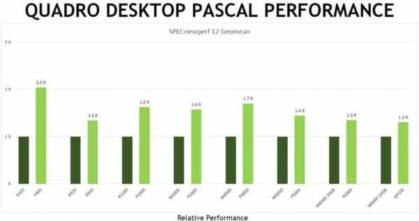 Wydajnosc desktopowych kart quadro z jądrem pascal