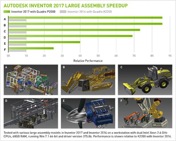 wydajność w dużysz złożeniach autodesk inventor 2017