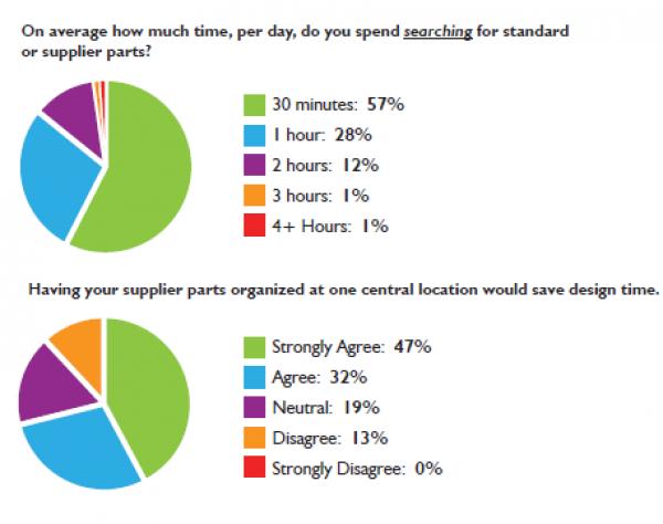 Wyniki badań dotyczących wyszukiwania i przechowywania części (źródło: raport Engineering Design Efficiency Report)
